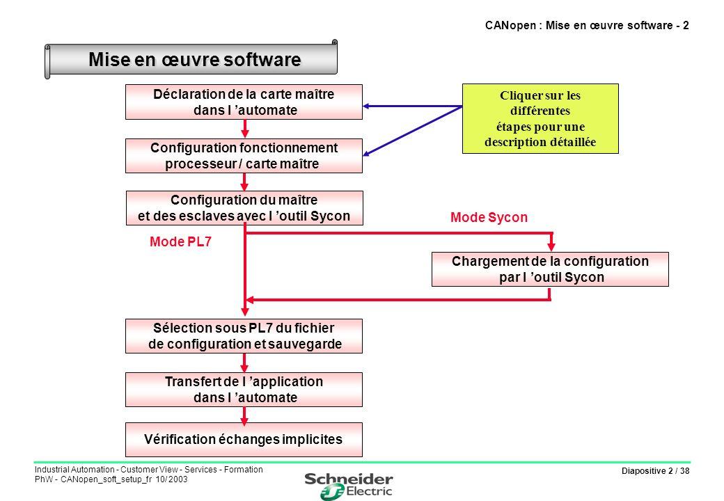 Diapositive 33 / 38 Industrial Automation - Customer View - Services - Formation PhW - CANopen_soft_setup_fr 10/ 2003 Interfaçage avec l application Objets implicites : %MW : Variables d entrées/sorties PDO (pour l ATV58 2 mots d état : ETAD et RFRD, et 2 mots de commande : CMDD et LFRD) %Iy.MOD.ERR et %Iy.1.ERR : 2 bits d entrée défaut module et défaut voie %IWy.1.0 à %IWy.1.23 : 24 mots d entrée donnant des informations de diagnostic sur l état de la voie, des esclaves, derniers code défauts… %QWy.1.0 : 1 mot de sortie permettant d activer la configuration, les échanges PDO, et de réinitialiser les tables de défaut.