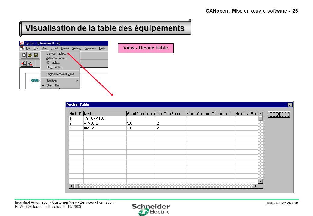 Diapositive 26 / 38 Industrial Automation - Customer View - Services - Formation PhW - CANopen_soft_setup_fr 10/ 2003 Visualisation de la table des éq