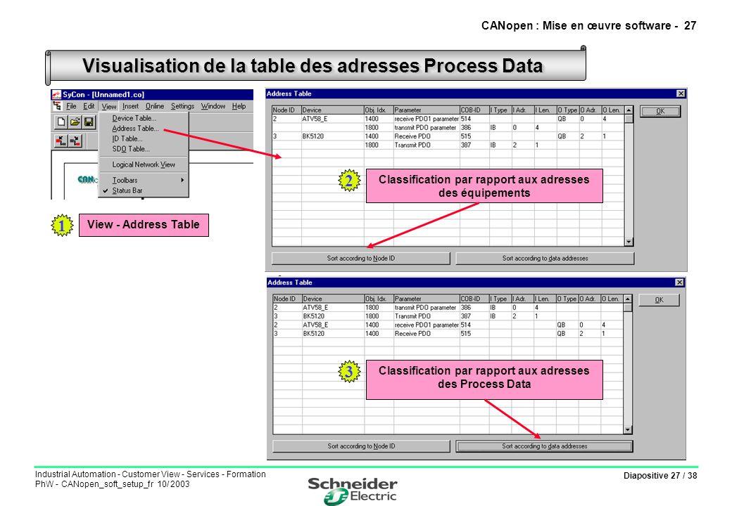 Diapositive 27 / 38 Industrial Automation - Customer View - Services - Formation PhW - CANopen_soft_setup_fr 10/ 2003 Visualisation de la table des ad