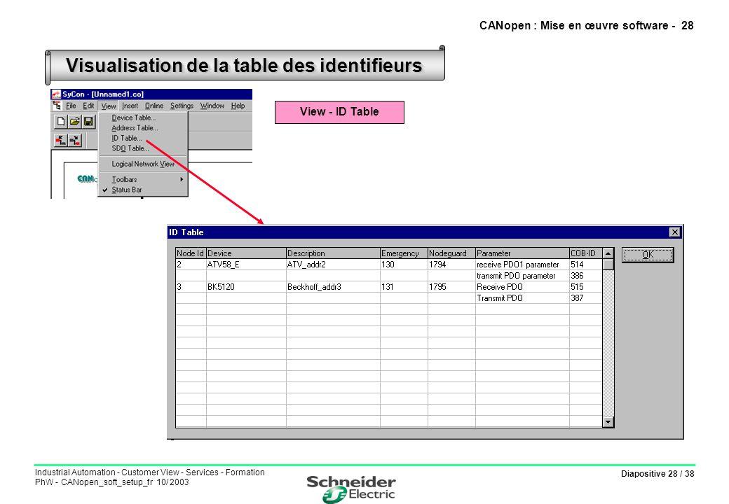 Diapositive 28 / 38 Industrial Automation - Customer View - Services - Formation PhW - CANopen_soft_setup_fr 10/ 2003 Visualisation de la table des id