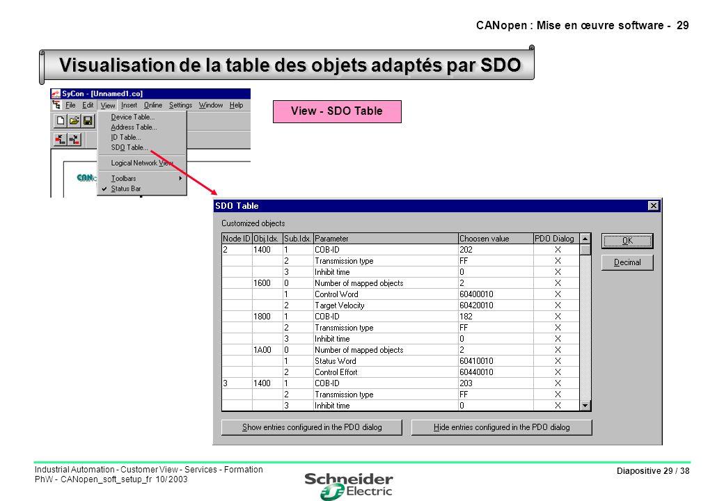 Diapositive 29 / 38 Industrial Automation - Customer View - Services - Formation PhW - CANopen_soft_setup_fr 10/ 2003 Visualisation de la table des ob