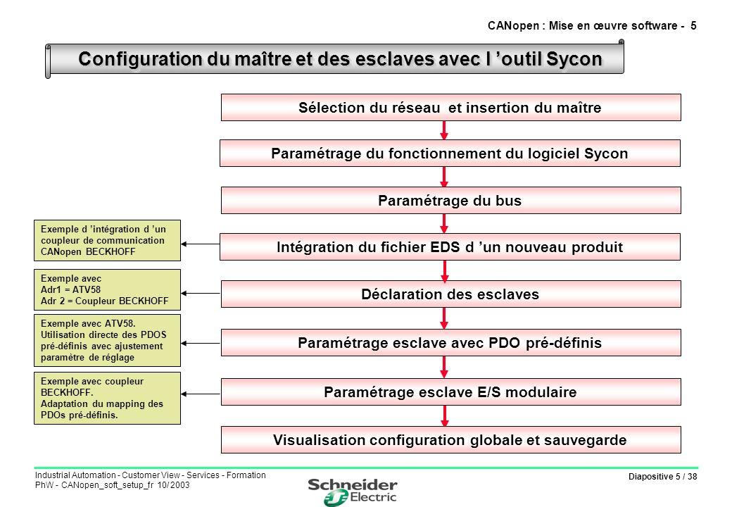 Diapositive 5 / 38 Industrial Automation - Customer View - Services - Formation PhW - CANopen_soft_setup_fr 10/ 2003 Configuration du maître et des es