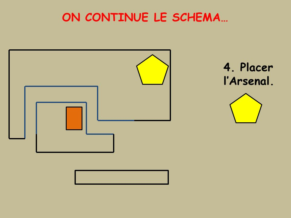 ON CONTINUE LE SCHEMA… 4. Placer lArsenal.