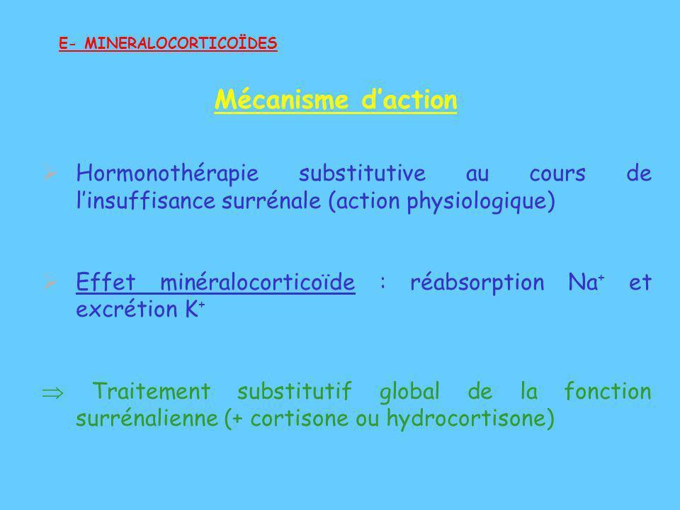 Hormonothérapie substitutive au cours de linsuffisance surrénale (action physiologique) Effet minéralocorticoïde : réabsorption Na + et excrétion K +