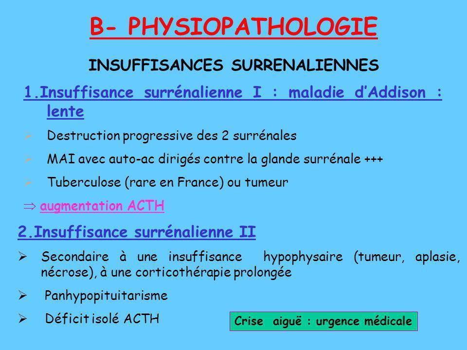 B- PHYSIOPATHOLOGIE 1.Insuffisance surrénalienne I : maladie dAddison : lente Destruction progressive des 2 surrénales MAI avec auto-ac dirigés contre