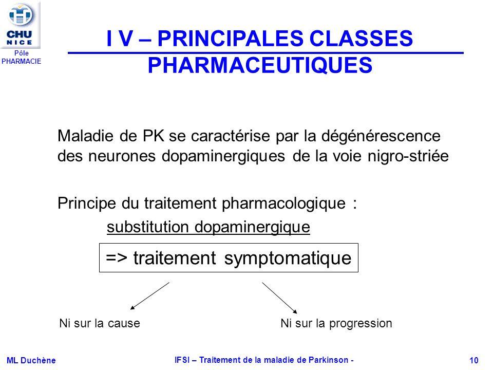 Pôle PHARMACIE ML Duchène IFSI – Traitement de la maladie de Parkinson - 10 I V – PRINCIPALES CLASSES PHARMACEUTIQUES Maladie de PK se caractérise par