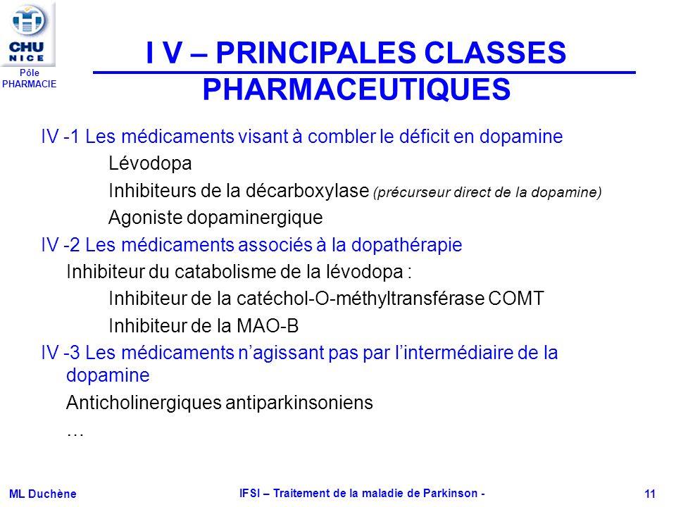 Pôle PHARMACIE ML Duchène IFSI – Traitement de la maladie de Parkinson - 11 IV -1 Les médicaments visant à combler le déficit en dopamine Lévodopa Inh