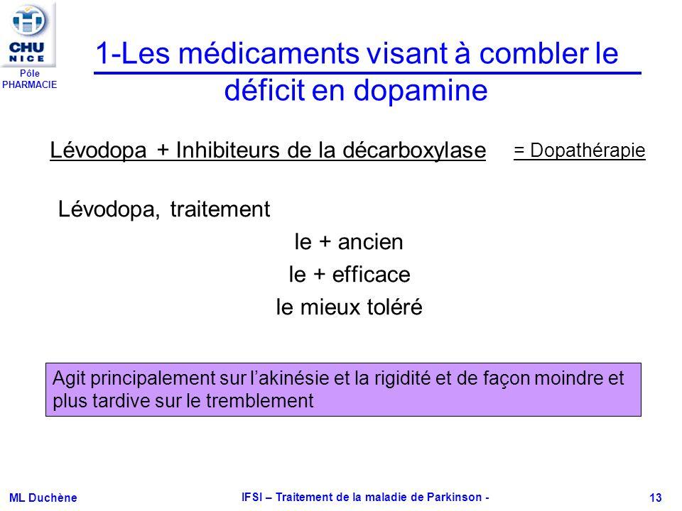 Pôle PHARMACIE ML Duchène IFSI – Traitement de la maladie de Parkinson - 13 Lévodopa, traitement le + ancien le + efficace le mieux toléré 1-Les médic