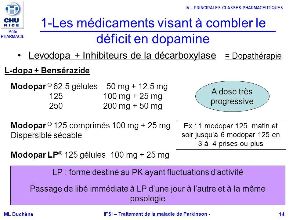 Pôle PHARMACIE ML Duchène IFSI – Traitement de la maladie de Parkinson - 14 1-Les médicaments visant à combler le déficit en dopamine Levodopa + Inhib