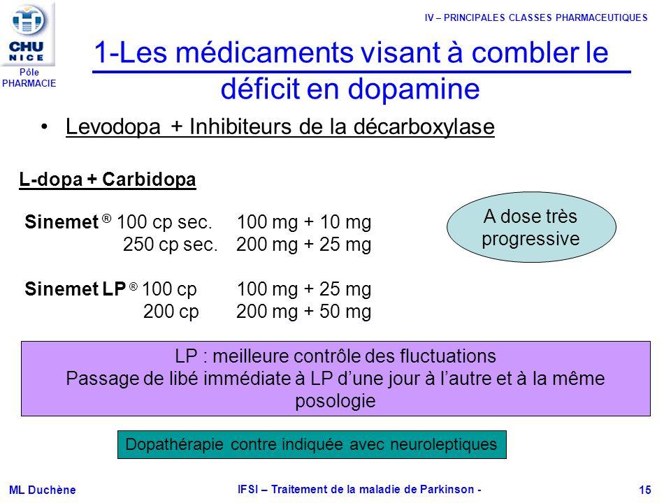 Pôle PHARMACIE ML Duchène IFSI – Traitement de la maladie de Parkinson - 15 1-Les médicaments visant à combler le déficit en dopamine Levodopa + Inhib