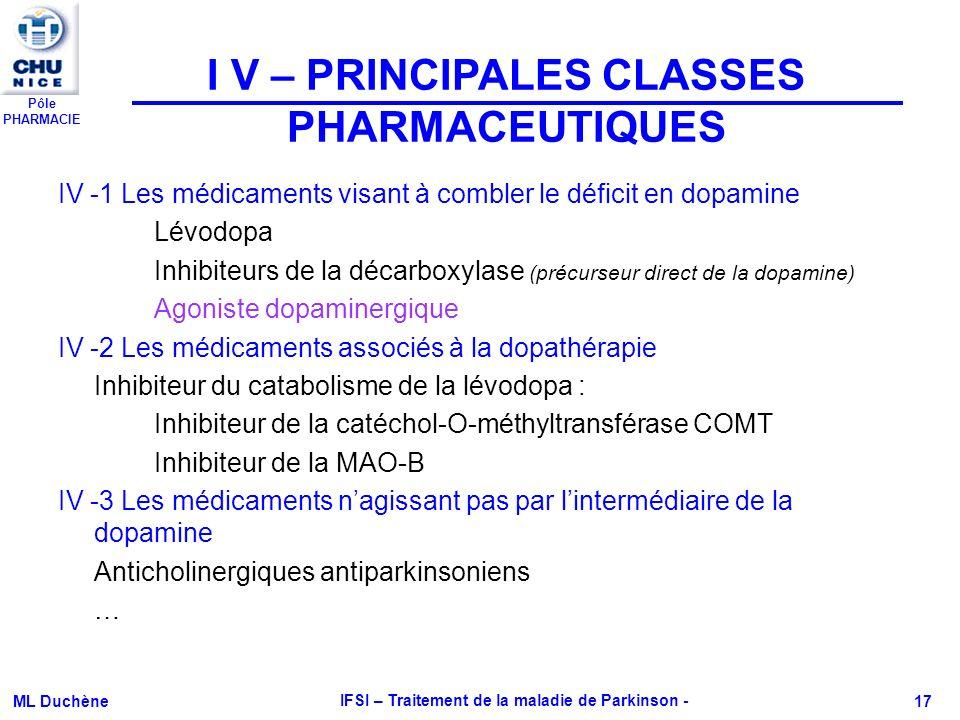 Pôle PHARMACIE ML Duchène IFSI – Traitement de la maladie de Parkinson - 17 IV -1 Les médicaments visant à combler le déficit en dopamine Lévodopa Inh