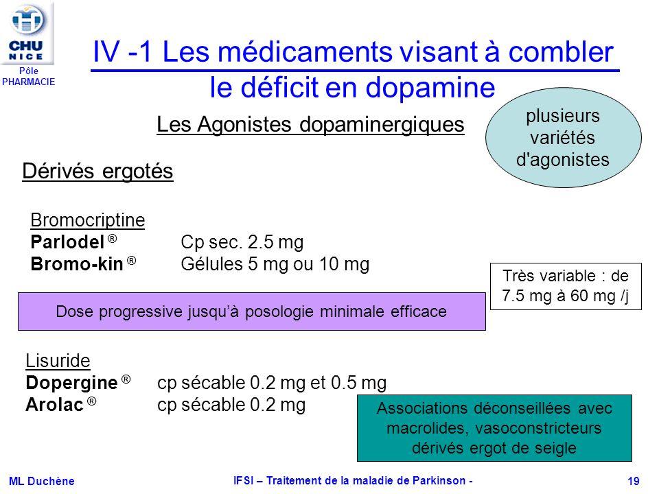 Pôle PHARMACIE ML Duchène IFSI – Traitement de la maladie de Parkinson - 19 IV -1 Les médicaments visant à combler le déficit en dopamine Les Agoniste