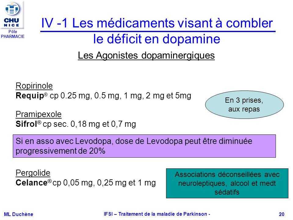Pôle PHARMACIE ML Duchène IFSI – Traitement de la maladie de Parkinson - 20 IV -1 Les médicaments visant à combler le déficit en dopamine Les Agoniste