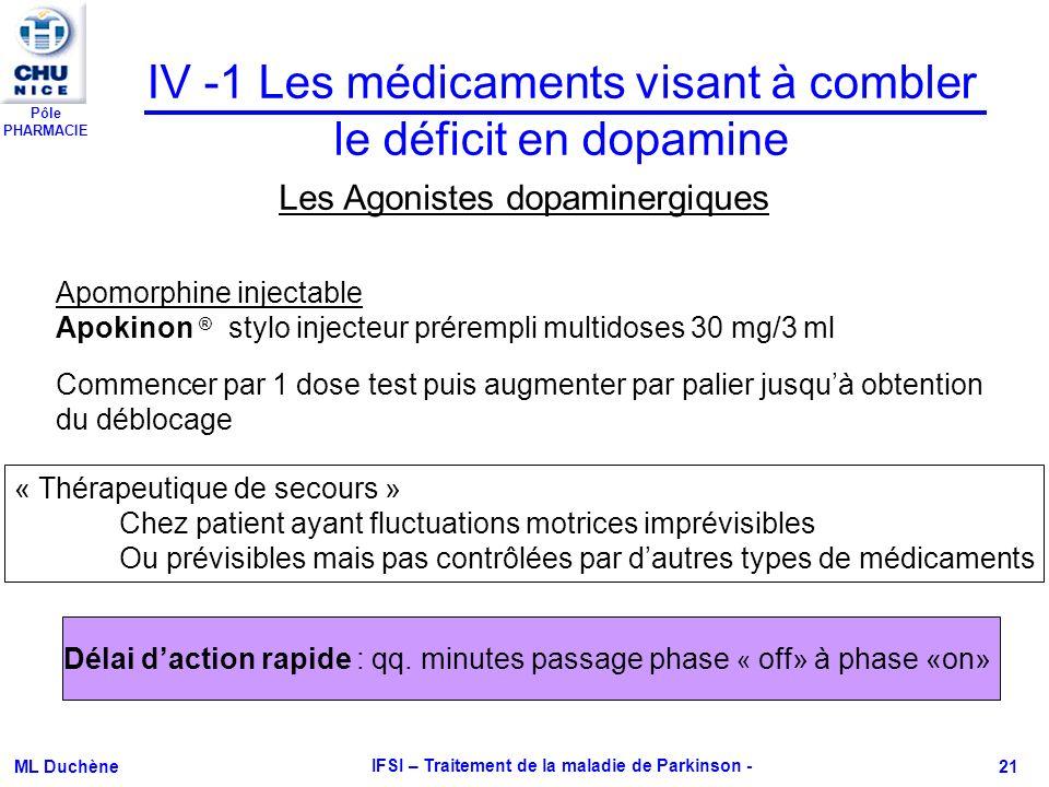 Pôle PHARMACIE ML Duchène IFSI – Traitement de la maladie de Parkinson - 21 IV -1 Les médicaments visant à combler le déficit en dopamine Les Agoniste