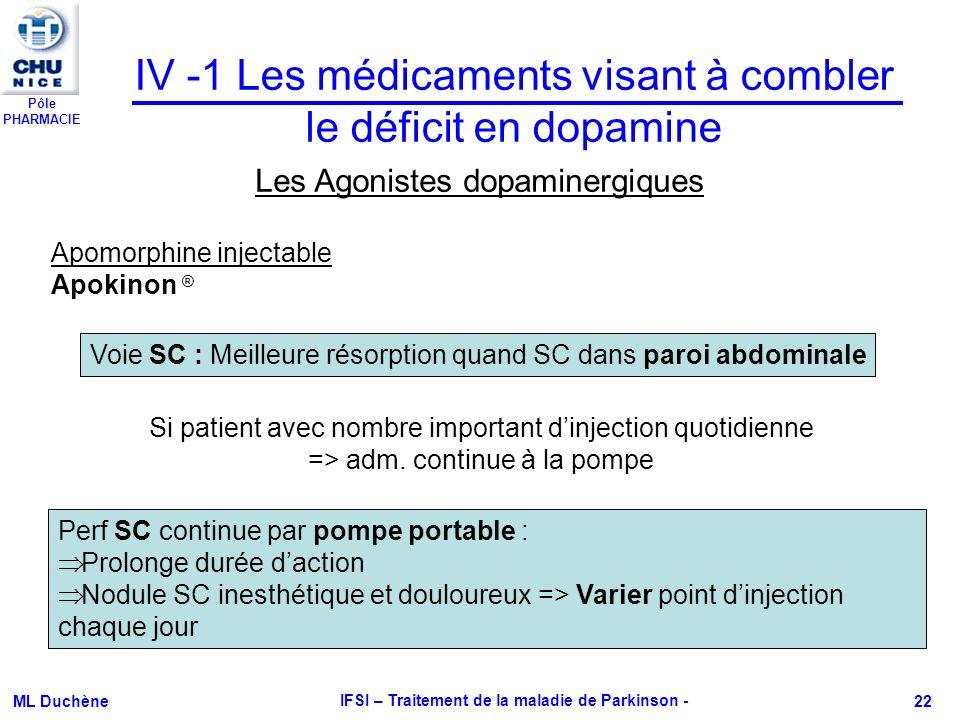 Pôle PHARMACIE ML Duchène IFSI – Traitement de la maladie de Parkinson - 22 IV -1 Les médicaments visant à combler le déficit en dopamine Les Agoniste