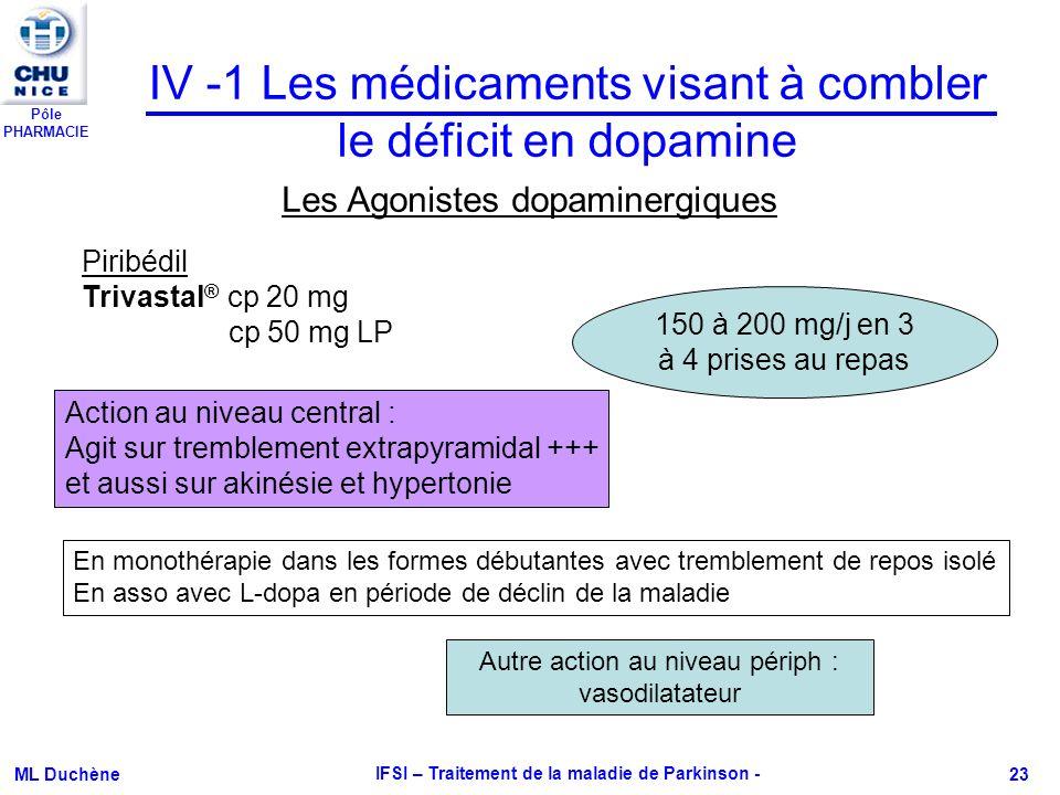 Pôle PHARMACIE ML Duchène IFSI – Traitement de la maladie de Parkinson - 23 Piribédil Trivastal ® cp 20 mg cp 50 mg LP IV -1 Les médicaments visant à