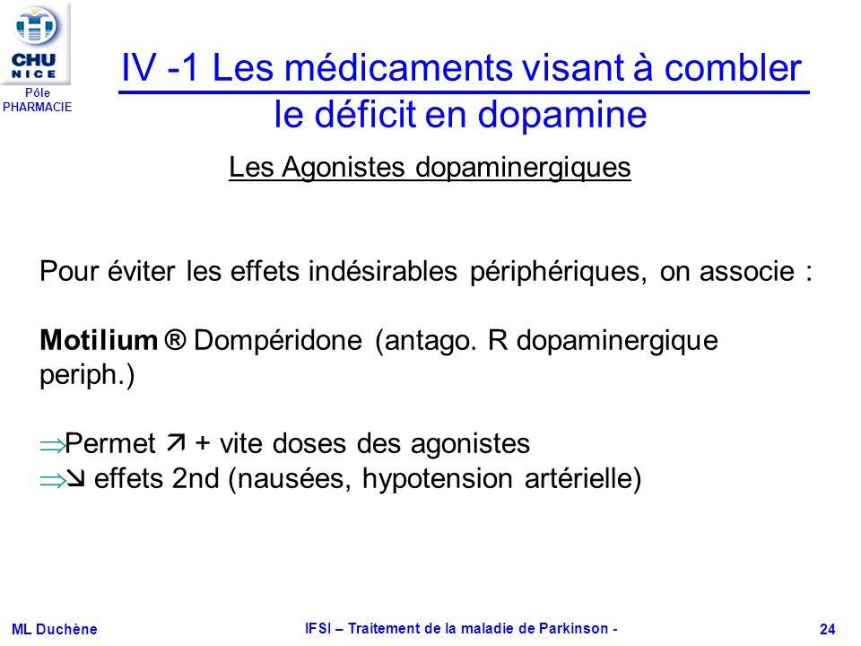 Pôle PHARMACIE ML Duchène IFSI – Traitement de la maladie de Parkinson - 24 IV -1 Les médicaments visant à combler le déficit en dopamine Les Agoniste