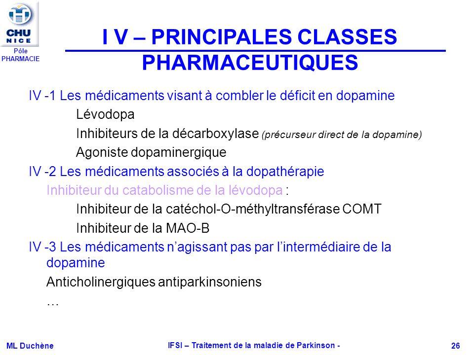 Pôle PHARMACIE ML Duchène IFSI – Traitement de la maladie de Parkinson - 26 IV -1 Les médicaments visant à combler le déficit en dopamine Lévodopa Inh