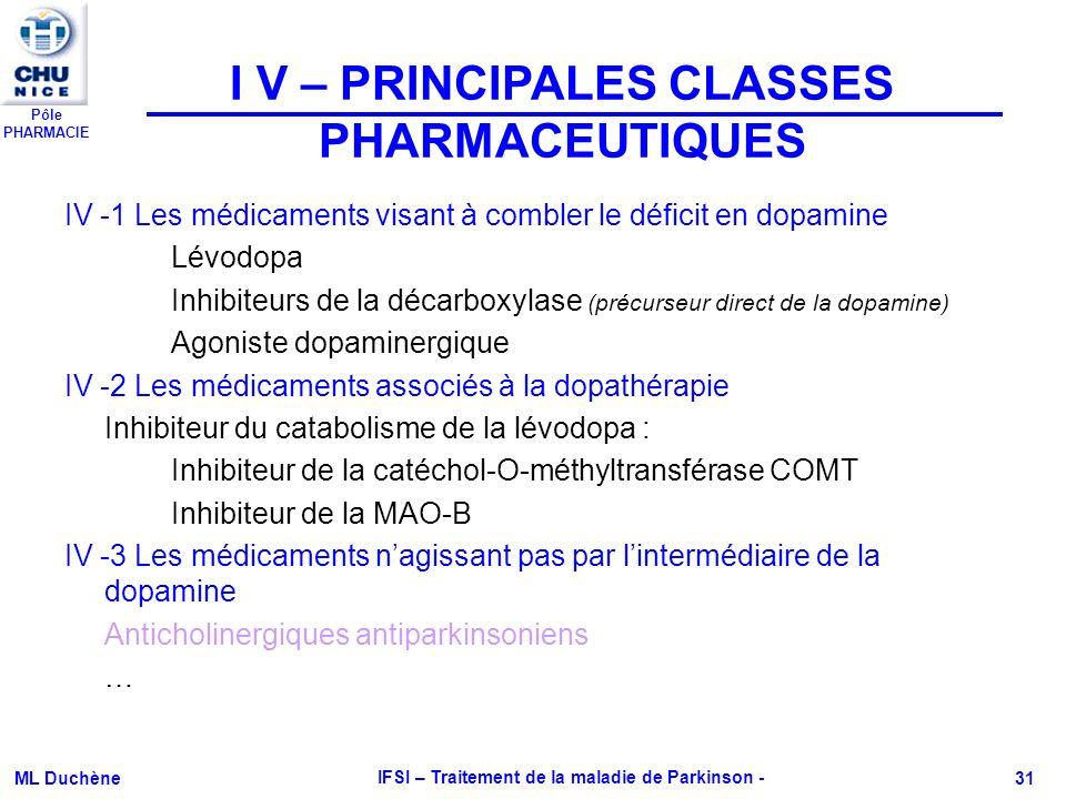 Pôle PHARMACIE ML Duchène IFSI – Traitement de la maladie de Parkinson - 31 IV -1 Les médicaments visant à combler le déficit en dopamine Lévodopa Inh