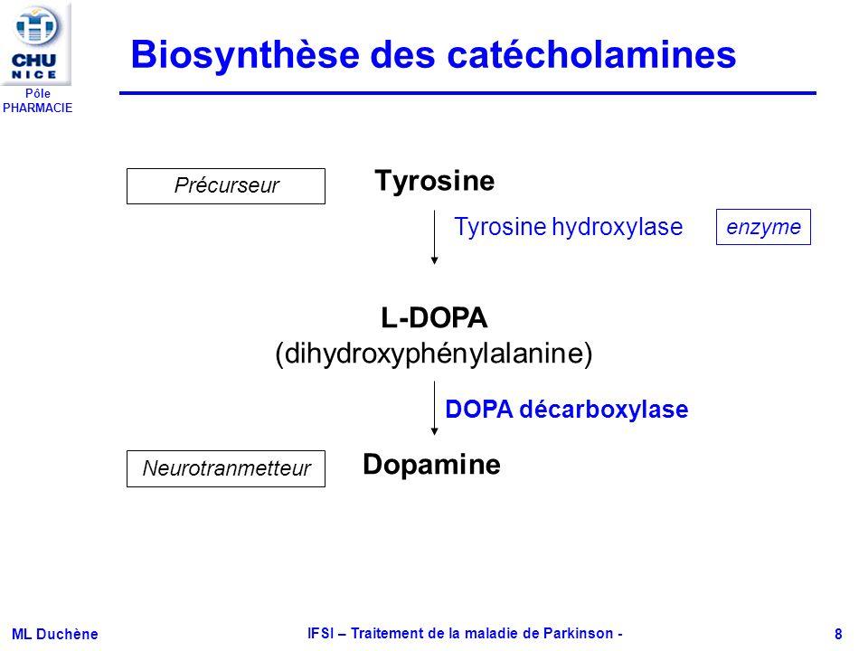 Pôle PHARMACIE ML Duchène IFSI – Traitement de la maladie de Parkinson - 29 III-2 Les médicaments associés à la dopathérapie Inhibiteur du catabolisme de la dopamine : Inhibiteur de la COMT Comtan ® cp 200 mg Entacapone Tasmar ® cp 100 mg Tolcapone IV – PRINCIPALES CLASSES PHARMACEUTIQUES En asso avec Levodopa + IDC Jusquà 200 mg x 10/j Augmente la durée defficacité de la L-Dopa Permet dose lévodopa administrée effets secondaires périphériques (nausées, vomissement, hypotension orthostatique CI : IMAO sélectifs ou non Ségéline asso mais max 10 mg/j