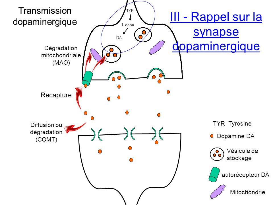 Pôle PHARMACIE ML Duchène IFSI – Traitement de la maladie de Parkinson - 10 I V – PRINCIPALES CLASSES PHARMACEUTIQUES Maladie de PK se caractérise par la dégénérescence des neurones dopaminergiques de la voie nigro-striée Principe du traitement pharmacologique : substitution dopaminergique => traitement symptomatique Ni sur la cause Ni sur la progression