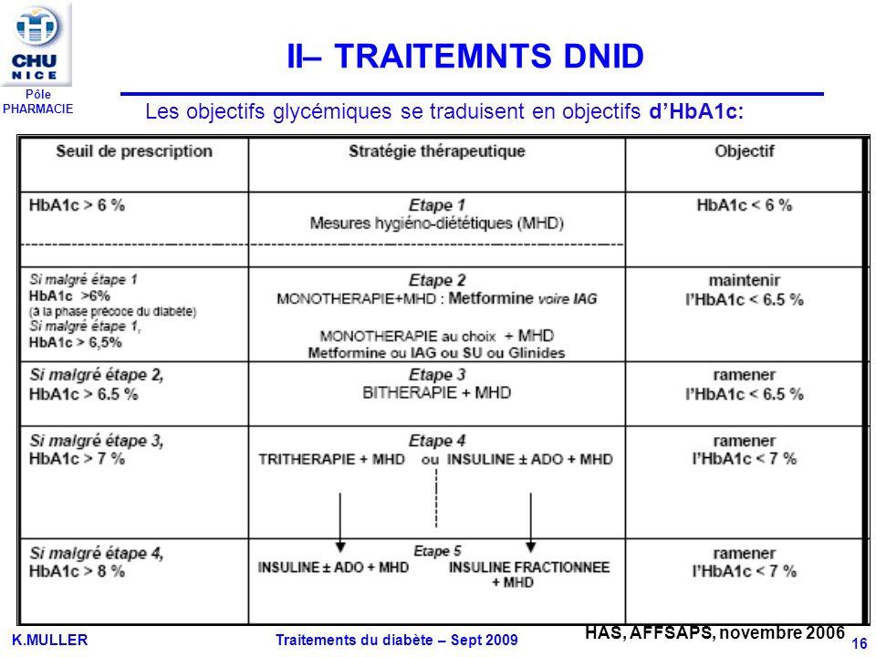 Pôle PHARMACIE K.MULLER Traitements du diabète – Sept 2009 16 HAS, AFFSAPS, novembre 2006 Les objectifs glycémiques se traduisent en objectifs dHbA1c: