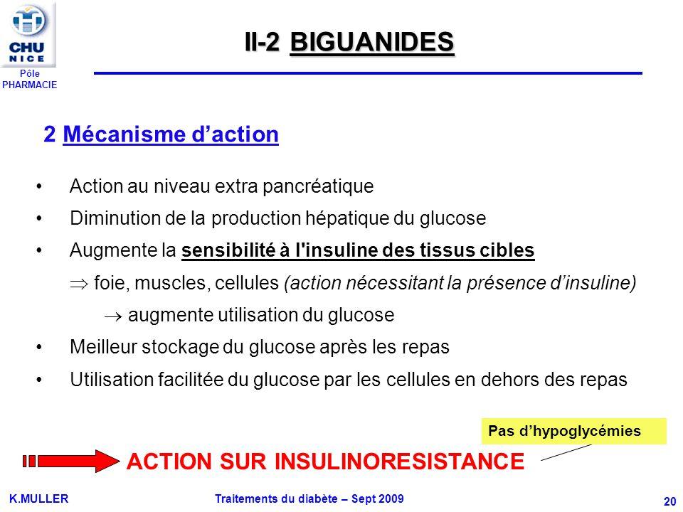Pôle PHARMACIE K.MULLER Traitements du diabète – Sept 2009 20 Action au niveau extra pancréatique Diminution de la production hépatique du glucose Aug