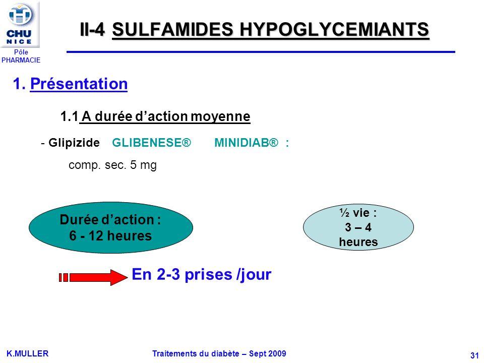 Pôle PHARMACIE K.MULLER Traitements du diabète – Sept 2009 31 II-4 SULFAMIDES HYPOGLYCEMIANTS 1. Présentation 1.1 A durée daction moyenne - Glipizide