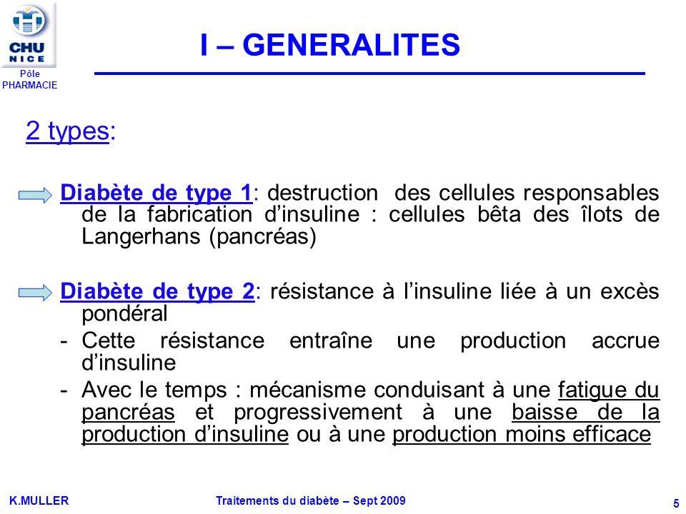 Pôle PHARMACIE K.MULLER Traitements du diabète – Sept 2009 6 Glucose (glc) : source dénergie importante pour les cellules de lorganisme MUSCLE TISSU ADIPEUX, CELLULES Insuline FOIE PANCREAS + GLUCOSE Sécrétion endocrine dinsuline par les cellules des îlots de Langerhans Sécrétion endocrine dinsuline par les cellules β des îlots de Langerhans Réserve de glc sous forme de glycogène stocké au niveau du foie et des muscles (70 à 75%) 25 à 30% glc provient de la néoglucogénèse (production de glc à partir de précurseurs non glucidiques) I – GENERALITES