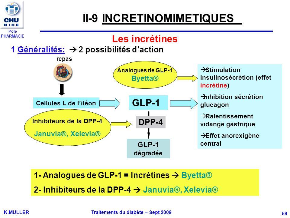 Pôle PHARMACIE K.MULLER Traitements du diabète – Sept 2009 59 1 Généralités: 2 possibilités daction Stimulation insulinosécrétion (effet incrétine) In