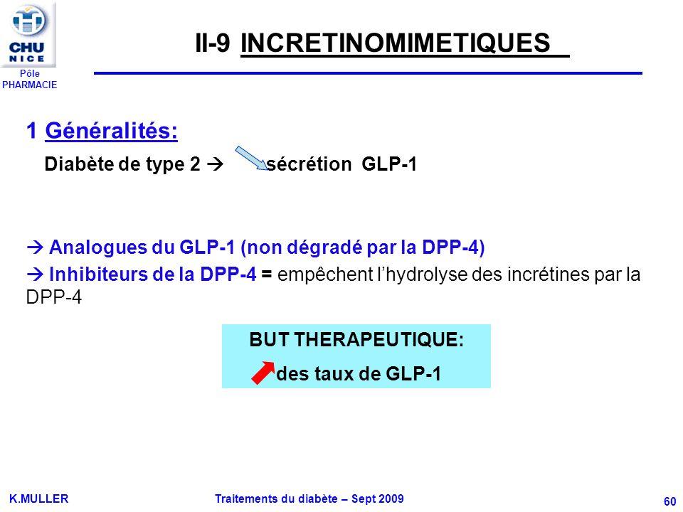 Pôle PHARMACIE K.MULLER Traitements du diabète – Sept 2009 60 1 Généralités: Diabète de type 2 sécrétion GLP-1 Analogues du GLP-1 (non dégradé par la