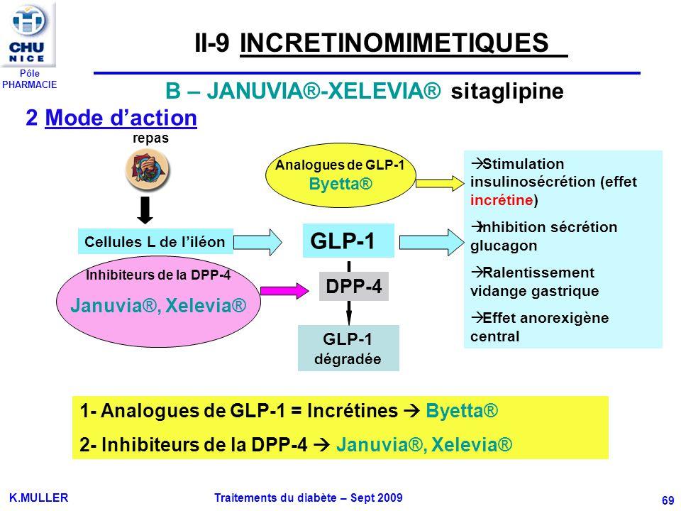 Pôle PHARMACIE K.MULLER Traitements du diabète – Sept 2009 69 2 Mode daction Stimulation insulinosécrétion (effet incrétine) Inhibition sécrétion gluc