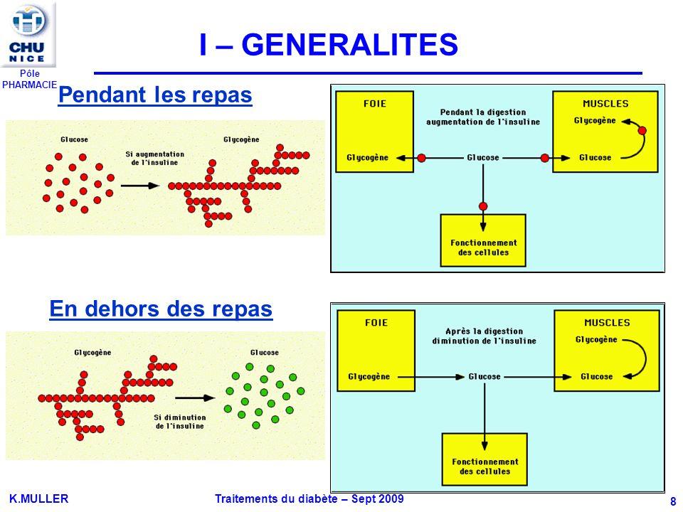 Pôle PHARMACIE K.MULLER Traitements du diabète – Sept 2009 59 1 Généralités: 2 possibilités daction Stimulation insulinosécrétion (effet incrétine) Inhibition sécrétion glucagon Ralentissement vidange gastrique Effet anorexigène central GLP-1 Cellules L de liléon Analogues de GLP-1 Byetta® Inhibiteurs de la DPP-4 Januvia®, Xelevia® GLP-1 dégradée DPP-4 repas 1- Analogues de GLP-1 = Incrétines Byetta® 2- Inhibiteurs de la DPP-4 Januvia®, Xelevia® II-9 INCRETINOMIMETIQUES Les incrétines