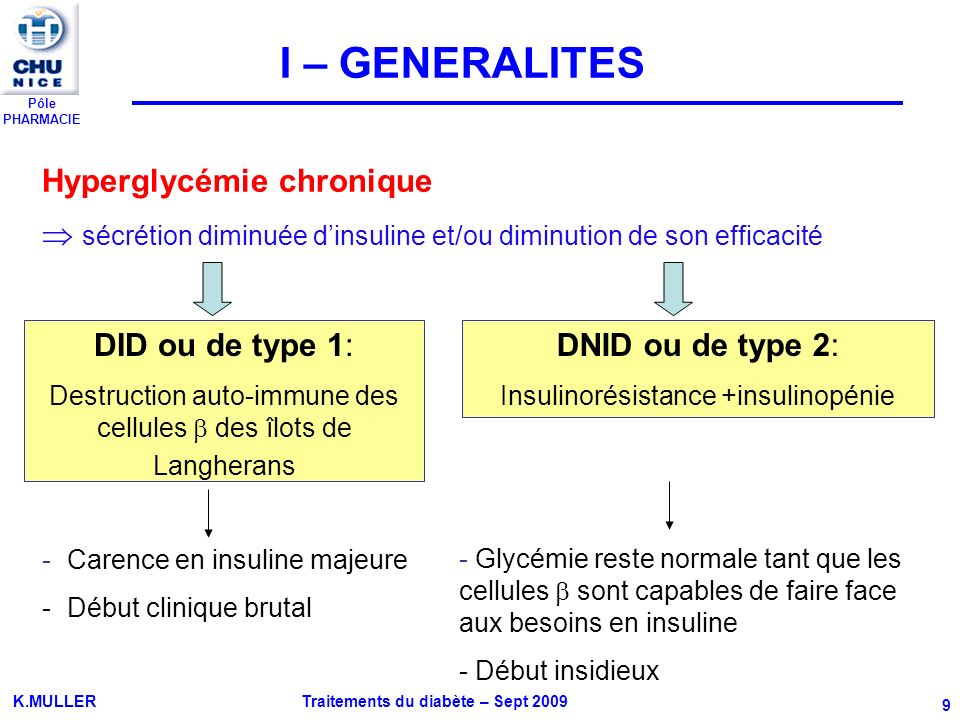 Pôle PHARMACIE K.MULLER Traitements du diabète – Sept 2009 9 Hyperglycémie chronique sécrétion diminuée dinsuline et/ou diminution de son efficacité D