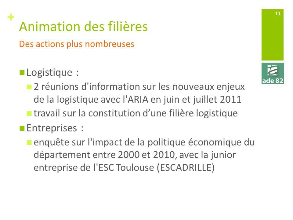 + Animation des filières Logistique : 2 réunions d'information sur les nouveaux enjeux de la logistique avec l'ARIA en juin et juillet 2011 travail su