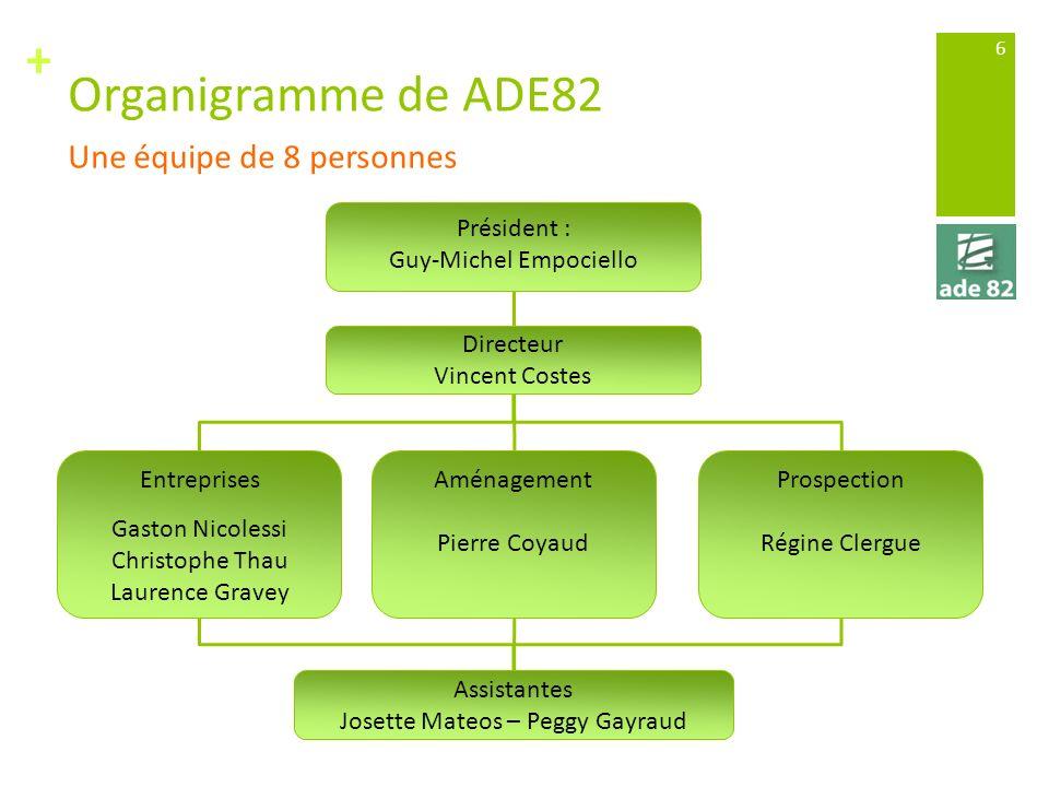 + Organigramme de ADE82 6 Une équipe de 8 personnes Président : Guy-Michel Empociello Directeur Vincent Costes Entreprises Gaston Nicolessi Christophe