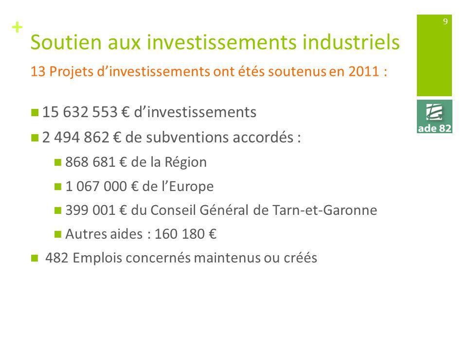 + Soutien aux investissements industriels 15 632 553 dinvestissements 2 494 862 de subventions accordés : 868 681 de la Région 1 067 000 de lEurope 399 001 du Conseil Général de Tarn-et-Garonne Autres aides : 160 180 482 Emplois concernés maintenus ou créés 13 Projets dinvestissements ont étés soutenus en 2011 : 9
