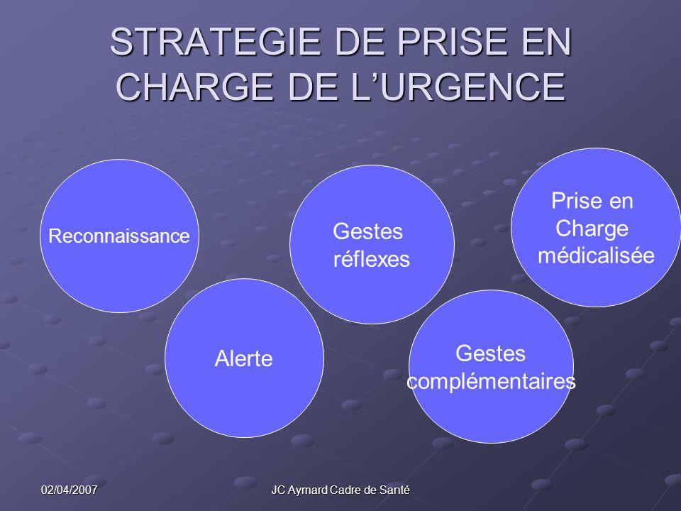 02/04/2007JC Aymard Cadre de Santé STRATEGIE DE PRISE EN CHARGE DE LURGENCE Reconnaissance Alerte Gestes complémentaires Gestes réflexes Prise en Char