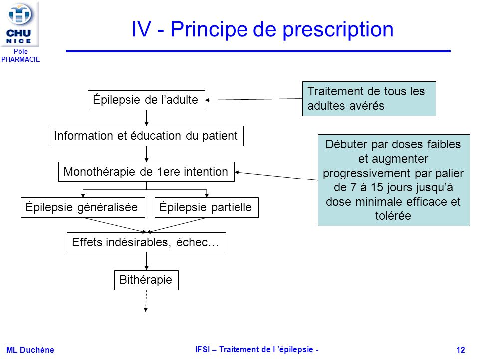 Pôle PHARMACIE ML Duchène IFSI – Traitement de l épilepsie - 12 IV - Principe de prescription Épilepsie de ladulte Information et éducation du patient