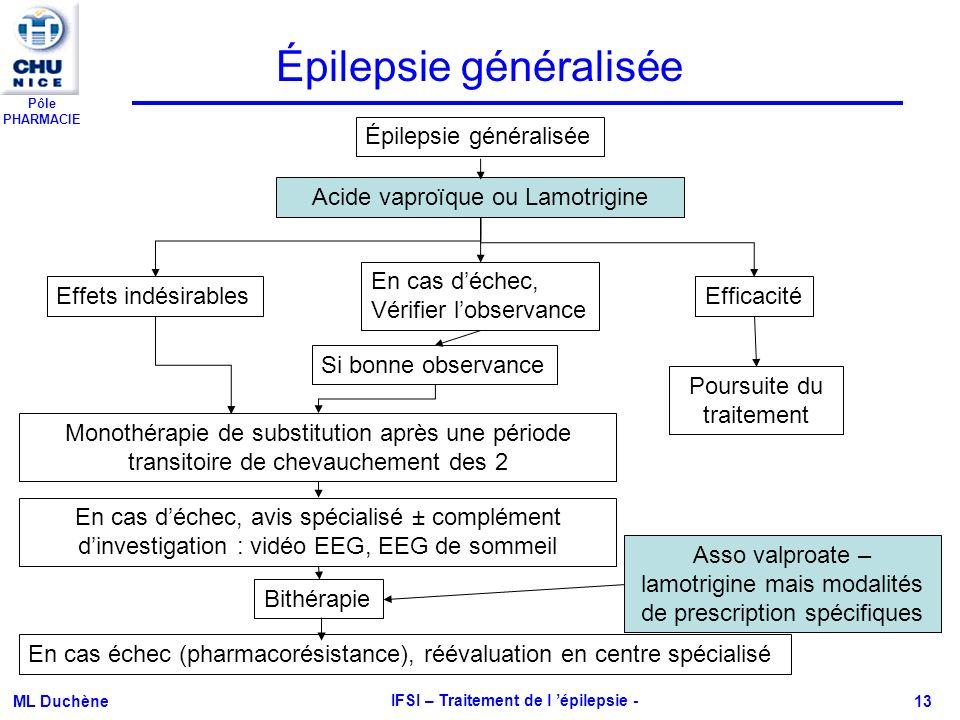 Pôle PHARMACIE ML Duchène IFSI – Traitement de l épilepsie - 13 Épilepsie généralisée Acide vaproïque ou Lamotrigine Effets indésirables En cas déchec