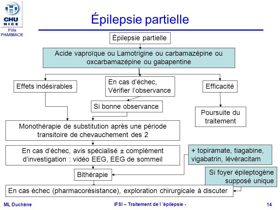 Pôle PHARMACIE ML Duchène IFSI – Traitement de l épilepsie - 14 Épilepsie partielle Acide vaproïque ou Lamotrigine ou carbamazépine ou oxcarbamazépine