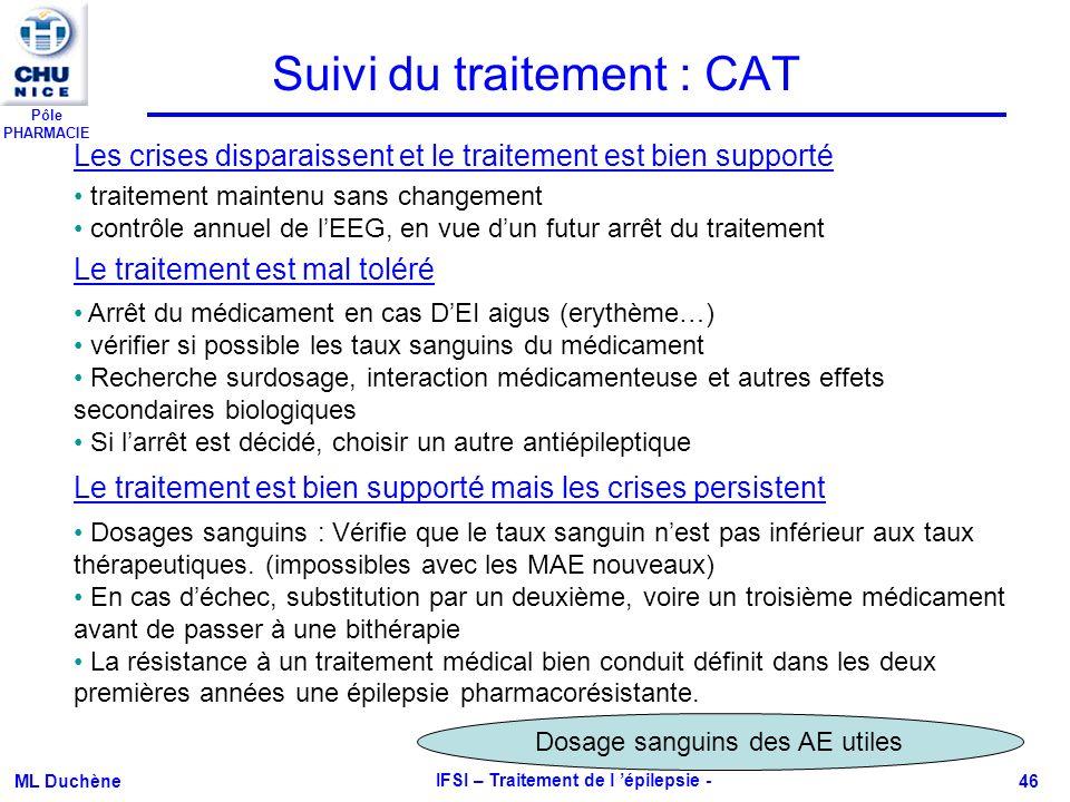 Pôle PHARMACIE ML Duchène IFSI – Traitement de l épilepsie - 46 Suivi du traitement : CAT Les crises disparaissent et le traitement est bien supporté