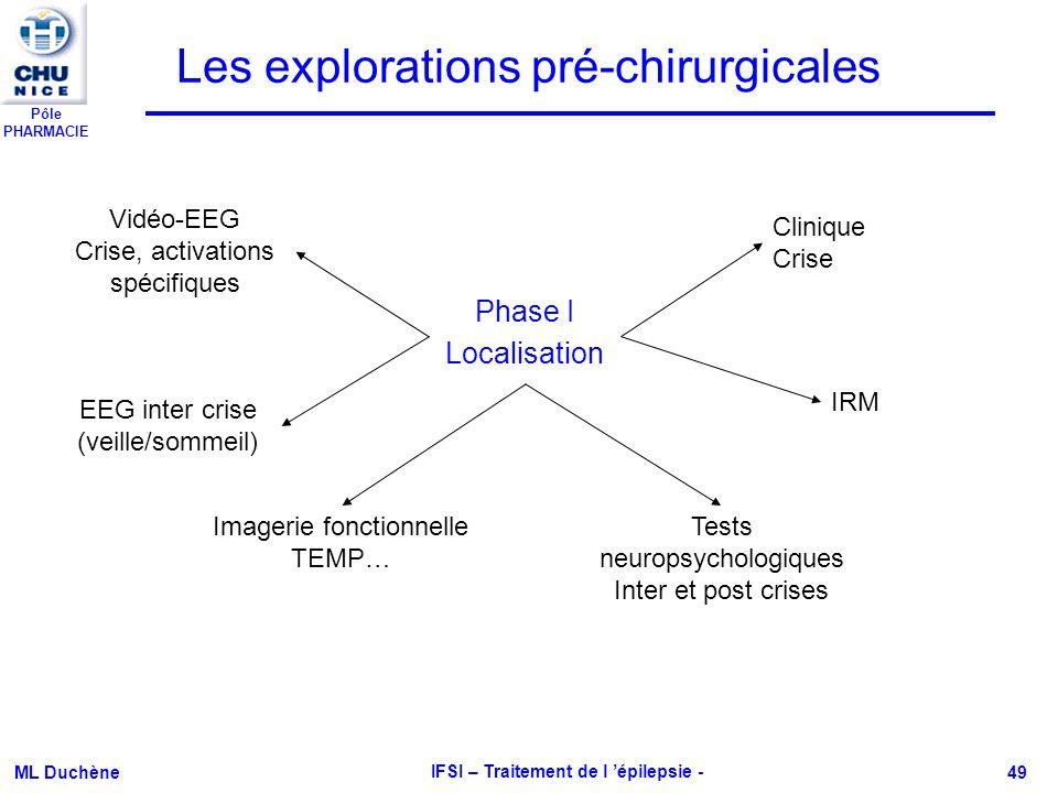Pôle PHARMACIE ML Duchène IFSI – Traitement de l épilepsie - 49 Les explorations pré-chirurgicales Phase I Localisation Vidéo-EEG Crise, activations s