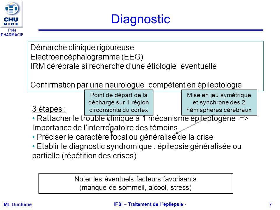 Pôle PHARMACIE ML Duchène IFSI – Traitement de l épilepsie - 7 Diagnostic Démarche clinique rigoureuse Electroencéphalogramme (EEG) IRM cérébrale si r