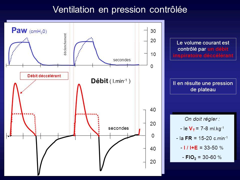 Ventilation spontanée calme de repos Ventilation entièrement contrôlée LES MODES VENTILATOIRES Ventilation partiellement assistée