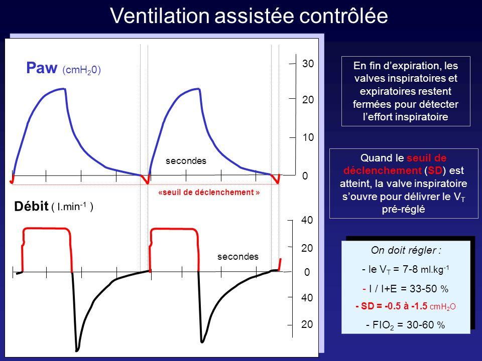 Ventilation assistée contrôlée avec PEP secondes 30 20 40 20 40 20 PEP = 10 cmH 2 O 0 0 Paw (cmH 2 0) Débit ( l.min -1 ) 10 «seuil de déclenchement » Quand le seuil de déclenchement (SD) est atteint en-dessous du niveau de PEP, la valve inspiratoire souvre pour délivrer le V T pré-réglé On doit régler : - le V T = 7-8 ml.kg -1 - I / I+E = 33-50 % -SD = -0.5 à -1.5 cmH 2 O - PEP = 5 à 20 cmH 2 O - FIO 2 = 30-60 % On doit régler : - le V T = 7-8 ml.kg -1 - I / I+E = 33-50 % -SD = -0.5 à -1.5 cmH 2 O - PEP = 5 à 20 cmH 2 O - FIO 2 = 30-60 %