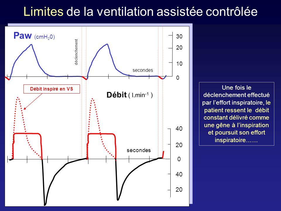 Lactivité inspiratoire se poursuit après la phase de déclenchement E DI VT ml Paw cmH 2 O Pes cmH 2 O E SM