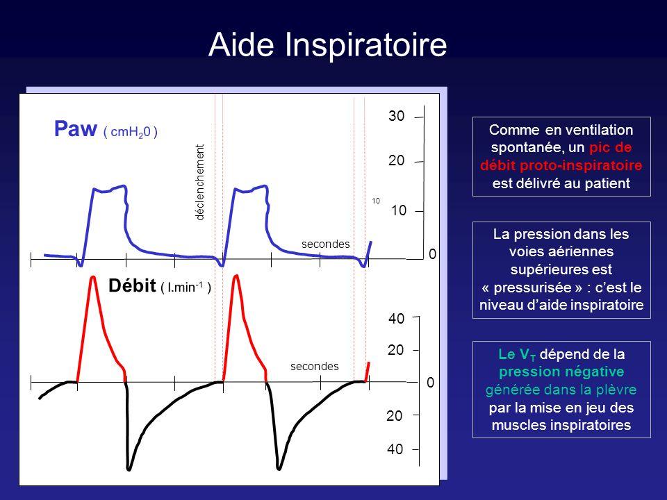 Aide Inspiratoire secondes déclenchement 20 40 20 10 0 -10 Débit ( l.min -1 ) Paw ( cmH 2 0 ) 0 Comme en ventilation spontanée, un pic de débit proto-inspiratoire est délivré au patient La pression dans les voies aériennes supérieures est « pressurisée » : cest le niveau daide inspiratoire Le V T dépend de la pression négative générée dans la plèvre par la mise en jeu des muscles inspiratoires Ppl (cmH 2 0) Ptp
