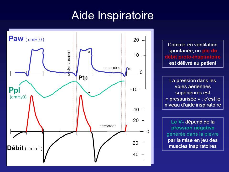 Aide Inspiratoire avec PEP secondes déclenchement PEP = 10 cmH 2 O 20 40 20 30 20 10 0 0 Débit ( l.min -1 ) Paw ( cmH 2 0 ) 10 Comme en ventilation spontanée, un pic de débit proto-inspiratoire est délivré au patient La pression dans les voies aériennes supérieures est « pressurisée » : cest le niveau daide inspiratoire On doit régler : - le niveau daide entre 5 et 25 cmH 2 O - -le SD entre -0.5 et -1.5 cmH 2 O - la PEP entre 5 et 20 cmH 2 O - la FIO 2 entre 30 et 60 % On doit régler : - le niveau daide entre 5 et 25 cmH 2 O - -le SD entre -0.5 et -1.5 cmH 2 O - la PEP entre 5 et 20 cmH 2 O - la FIO 2 entre 30 et 60 %
