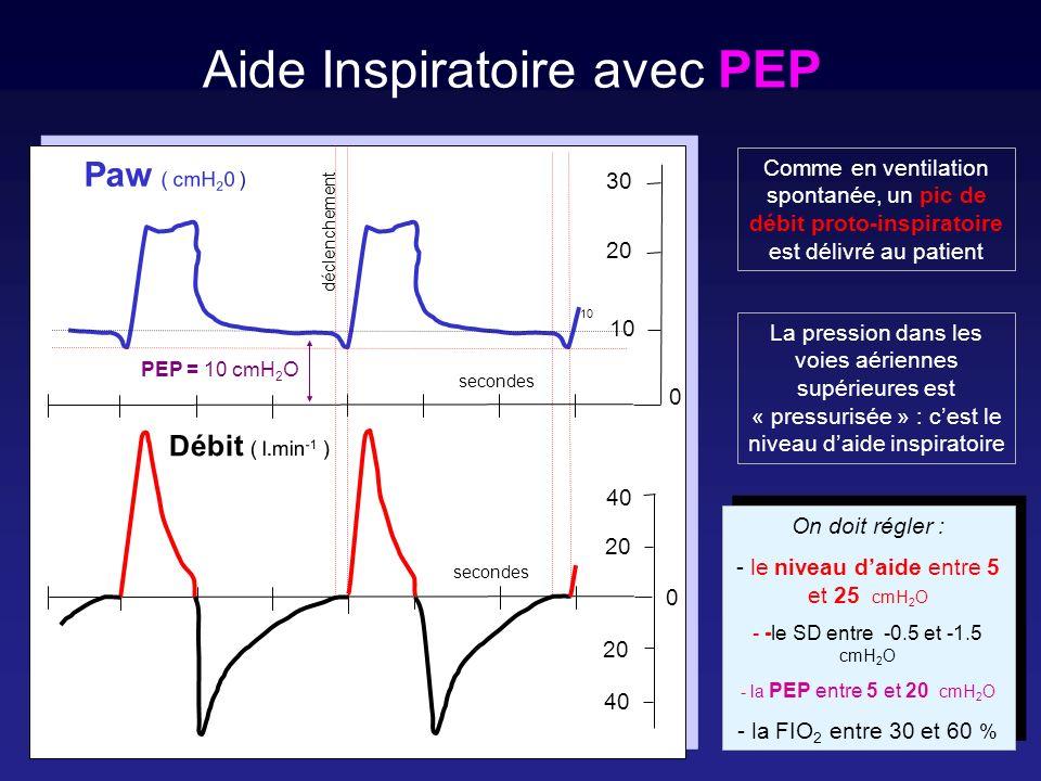 Les systèmes darrêt de linspiration en Aide secondes déclenchement PEP = 10 cmH 2 O 20 40 20 30 20 10 0 0 Débit ( l.min -1 ) Paw ( cmH 2 0 ) 10 Le débit de coupure Le dépassement du niveau daide inspiratoire La limitation du temps inspiratoire